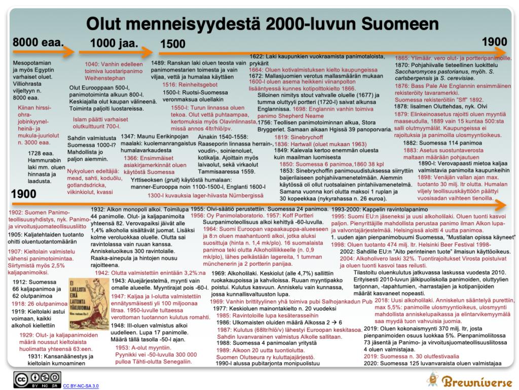 Olut menneisyydestä 2000-luvun Suomeen