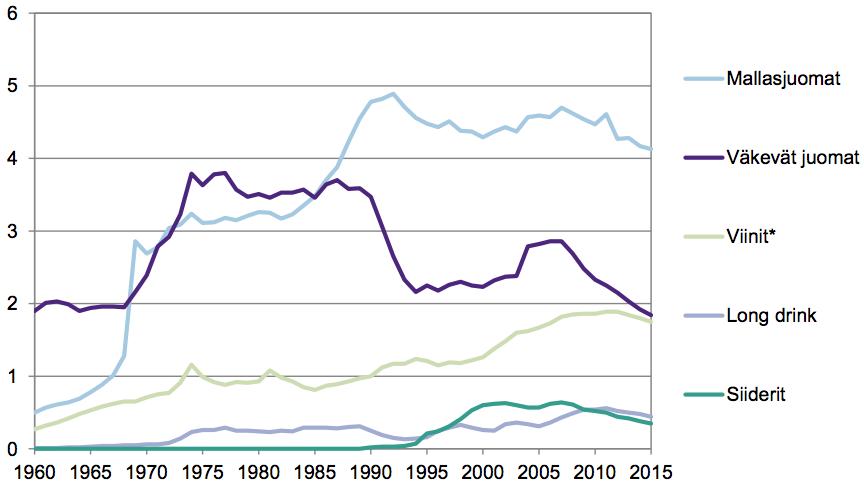 Oluen kokonaiskulutus 1960-2015
