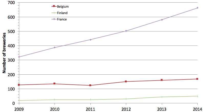 Panimolukumääriä Ranskassa, Belgiassa ja Suomessa