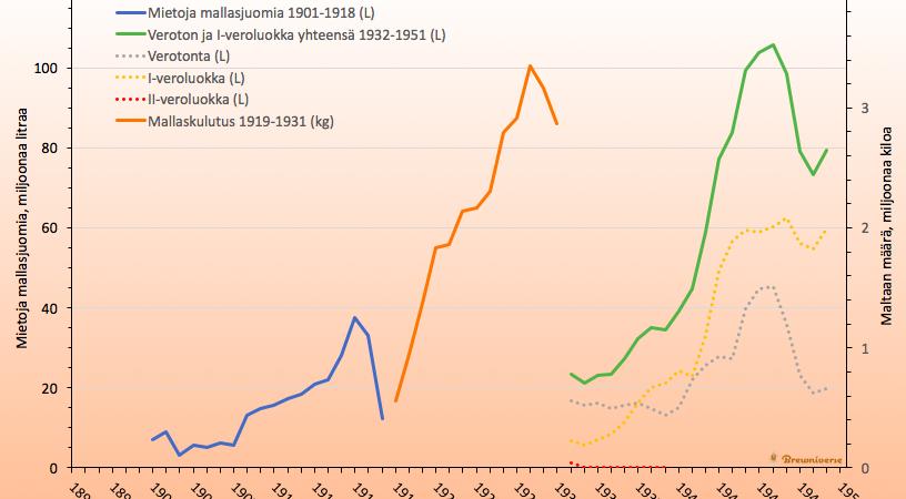 Miedon oluen tilasto 1950-luvulle asti