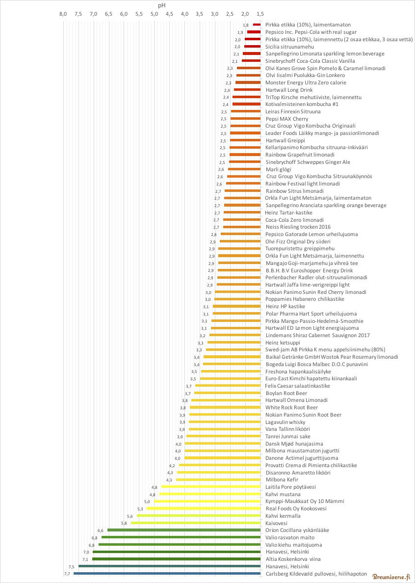 pH-mittaukset, elintarvikkeet