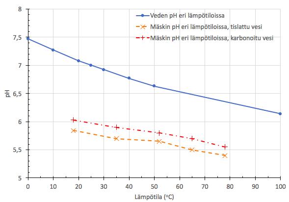 Veden sekä mäskin pH eri lämpötiloissa